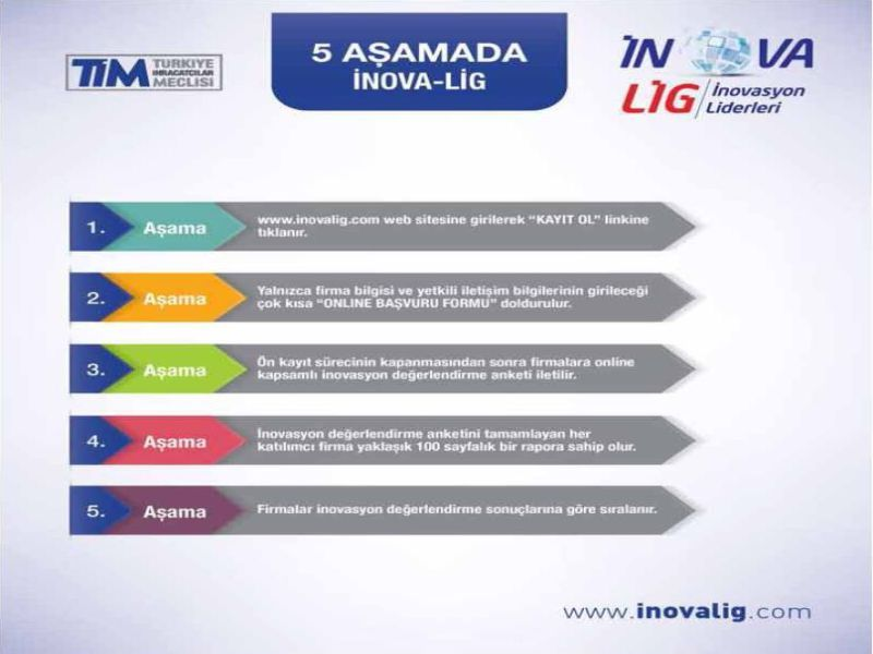 "TIM Determines Turkey's ""Innovation Leaders"" with InovaLIG"